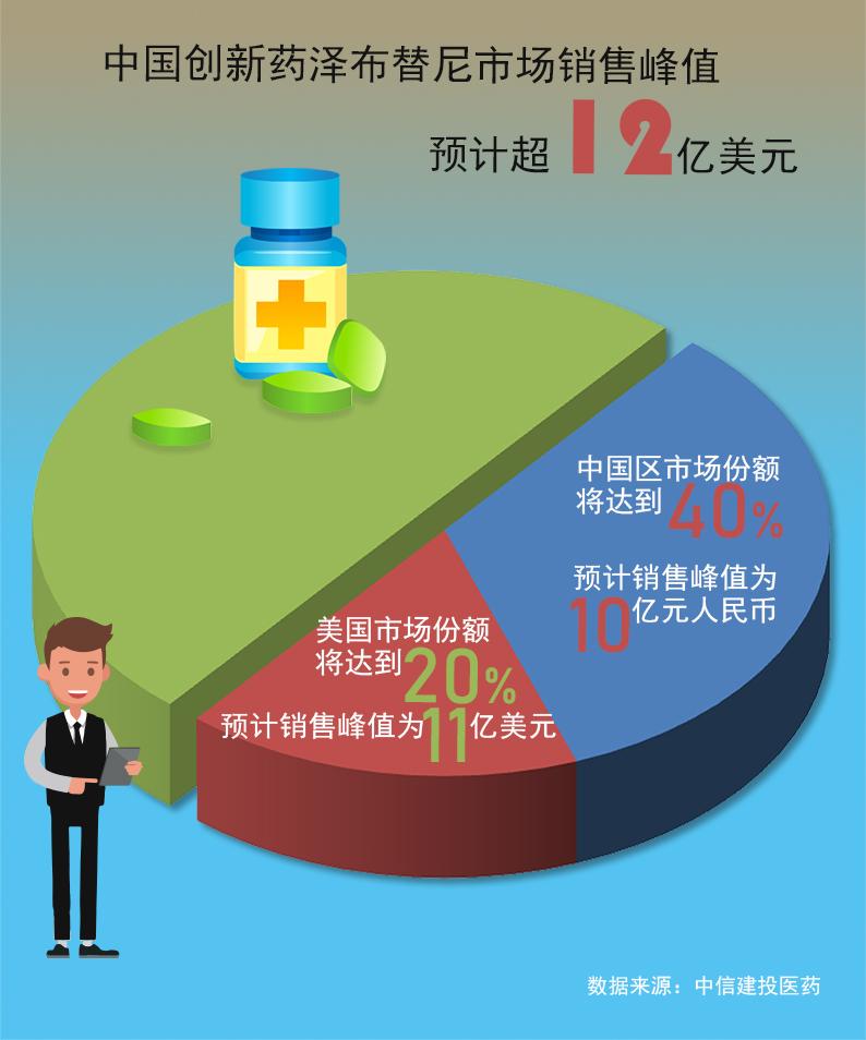 中国立异药加速出海!中国成环球医药研发版图